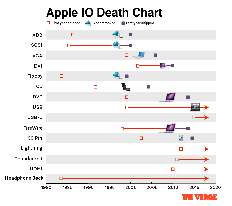 The ultimate Apple I/O death chart | The Verge