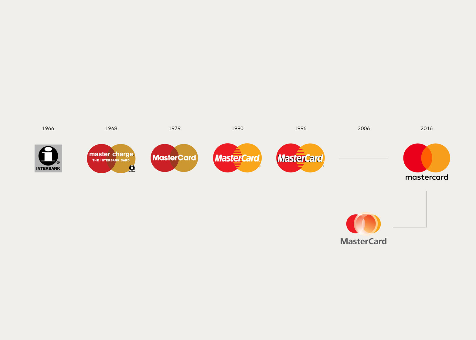 MasterCardロゴの変遷(via Mastercard logo, simplified in a subtle refinement | Logo Design Love)