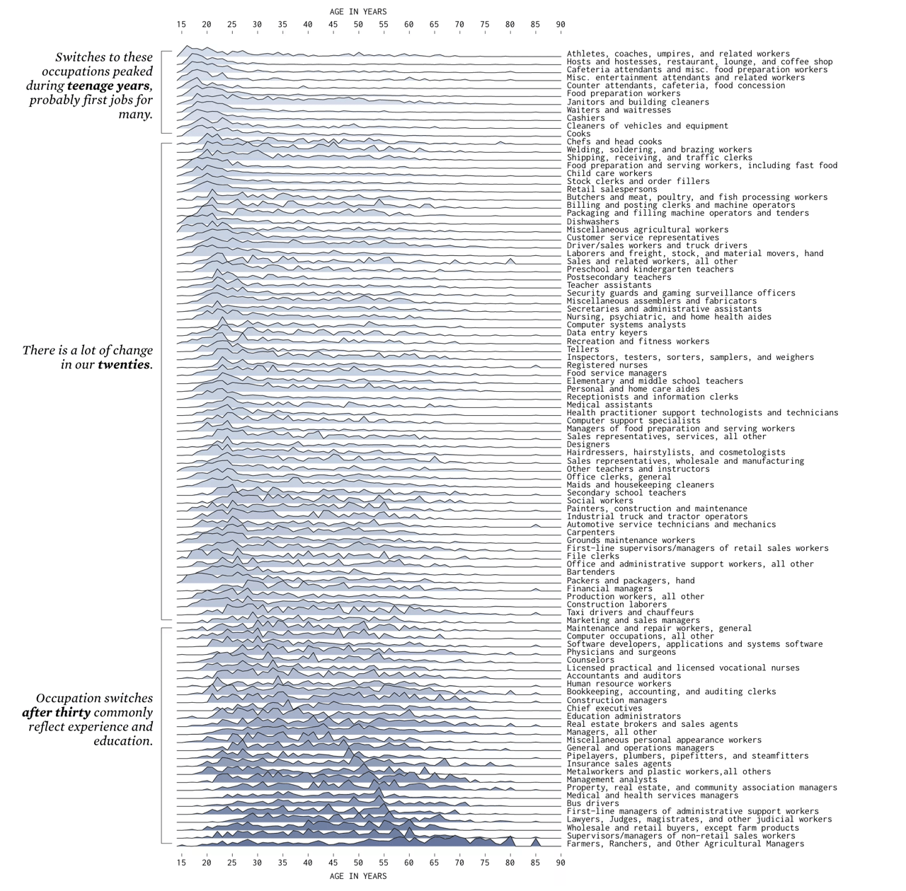 When People Find a New Job | FlowingData(Nathan Yau)