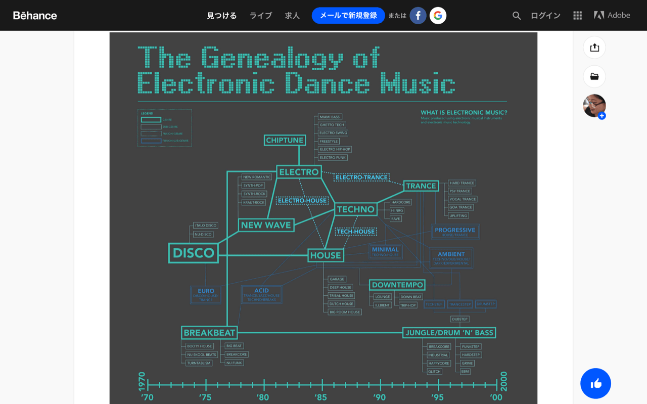 The Genealogy of Electronic Dance Music on Behance