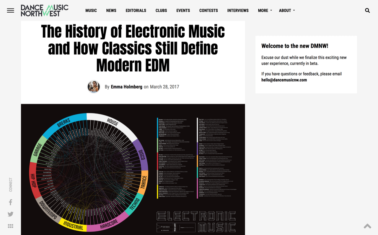 The History of Electronic Music and How Classics Still Define Modern EDM